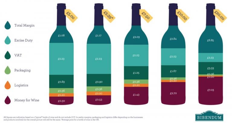 price of wine